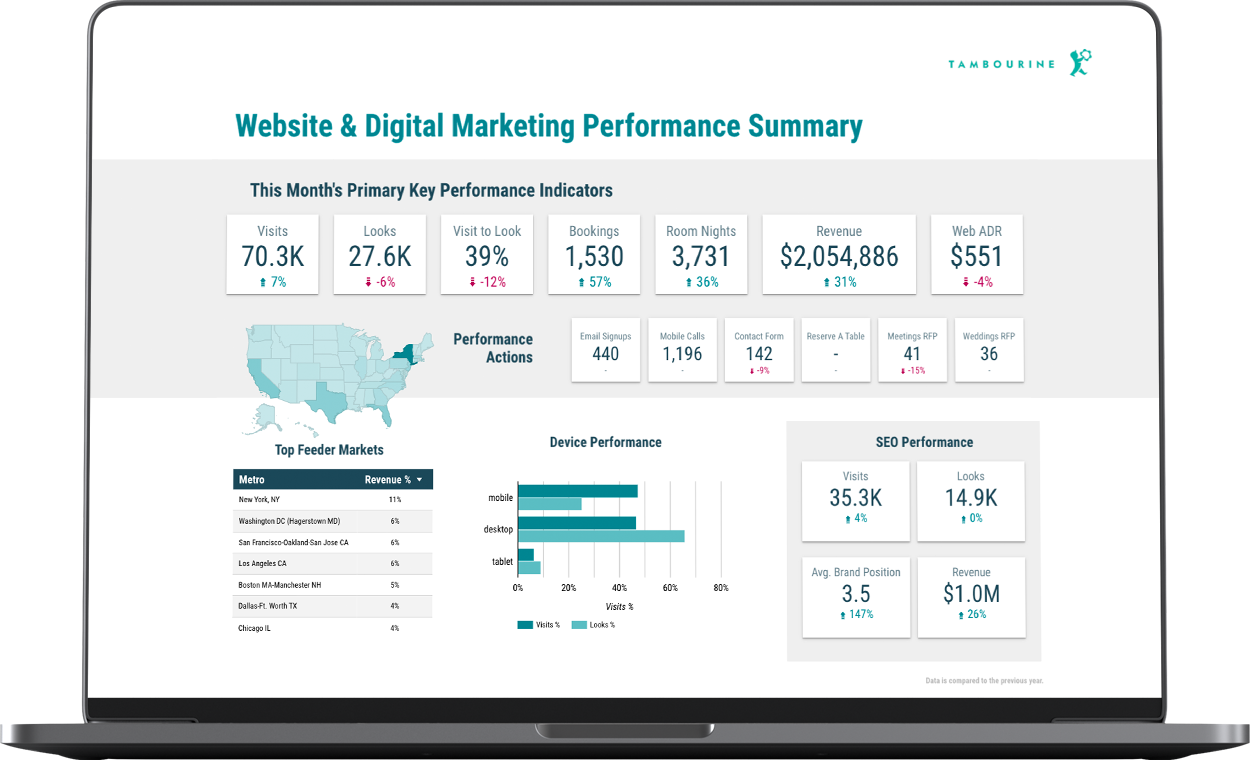 open laptop showing a marketing performance study